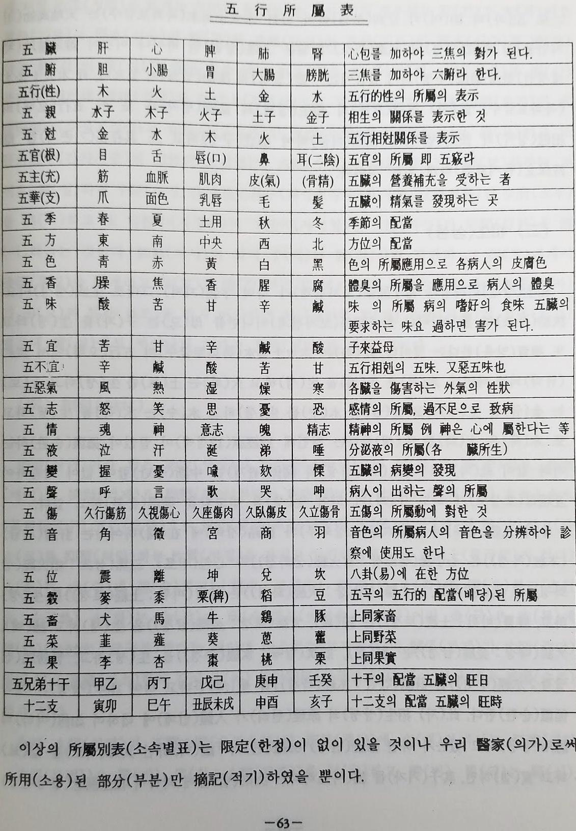 음양오행 소속표